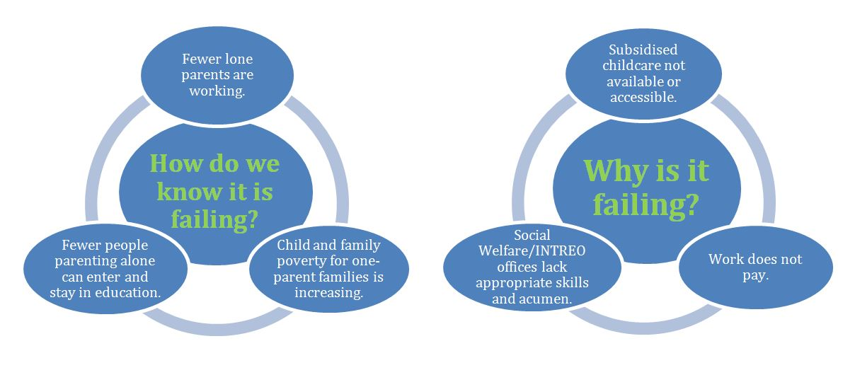 Reform Doc Graphic_How do we know it is failing and why is it failing